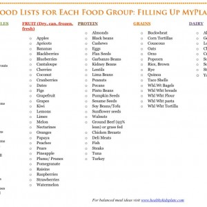 Food Group Lists Filling up MyPlate