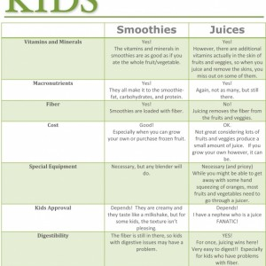 Smoothies VS. Juicing- Which is Better for Kids?